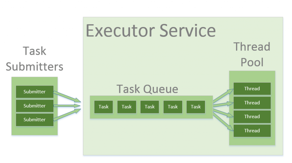 executor-service